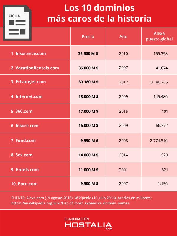 10-dominios-mas-caros-historia-ficha-comparativa-blog-hostalia-hosting