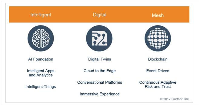 Las 10 principales tendencias tecnológicas de 2018 para Gartner