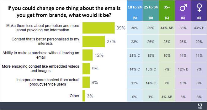 Al 12% le gustaría comprar sin salir del correo electrónico