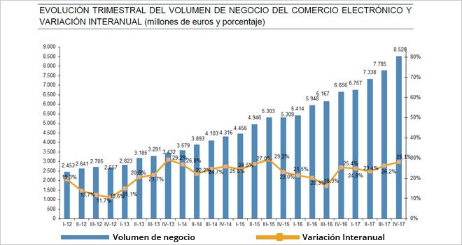 El eCommerce en España superó la barrera de los 30.000 millones de euros el año pasado