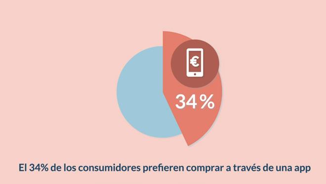 34-por-ciento-comprar-app-blog-hostalia-hosting