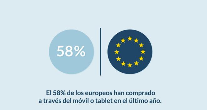 58-por-ciento-europeos-mcommerce-blog-hostalia-hosting