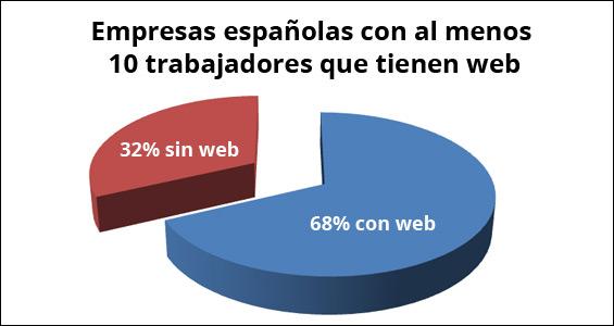 El 68% de las empresas españolas con al menos 10 trabajadores ya tiene web