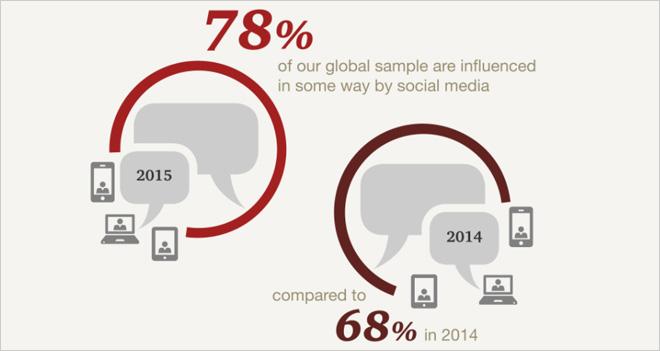 El 78% de los consumidores está influido por las Redes Sociales en sus compras online