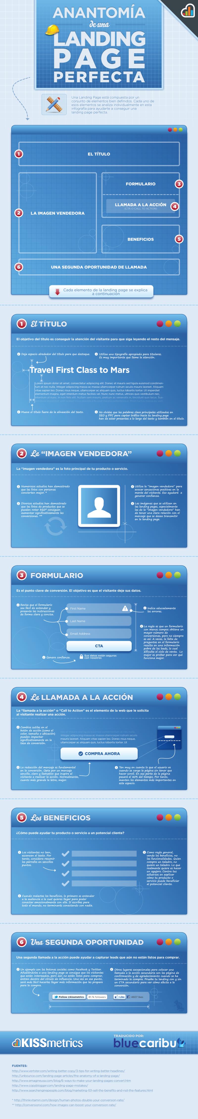 Anatomia de una Landing Page Perfecta - blog hostalia hosting