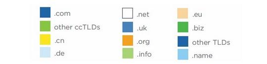 Casi 210 millones de dominios registrados en todo el mundo