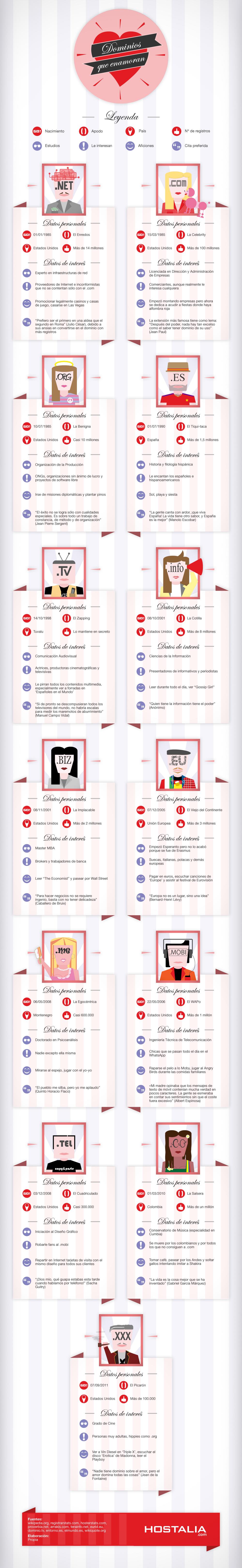 Infografía: Los dominios que más enamoran