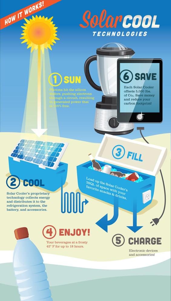 Solar-Cool-Technologies