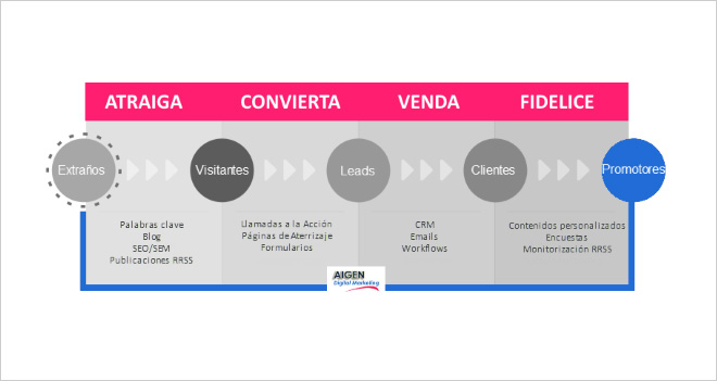 """""""Nunca trabajes gratis, especialmente en los peores momentos"""", Abel Pardo Fernández de Aigen Digital Marketing (Caso de cliente)"""