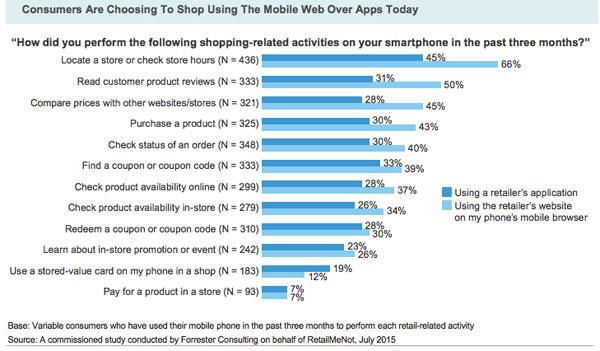 app-vs-mobile-website-mcommerce-2016-blog-hostalia-hosting