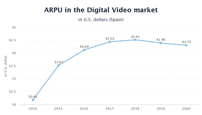 arpu-video-digital-espana-2015-blog-hostalia-hosting