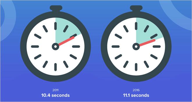 #Infografía La atención que prestamos a los emailings aumenta un 7%