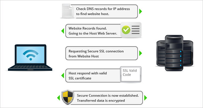Mejora el posicionamiento y la seguridad de tu web con un Certificado SSL