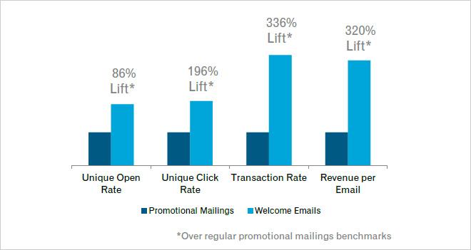 Claves para el email de bienvenida (¡tiene un 86% más de ratio de apertura!)