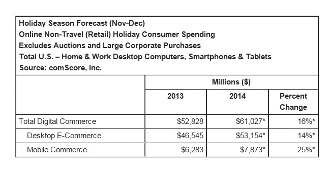 comscore-forecast-nov-dec-2014-blog-hostalia-hosting