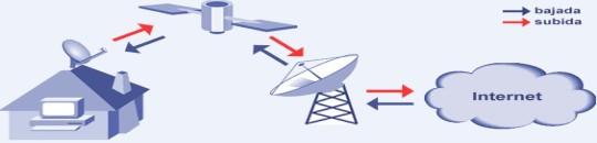 Internet podrá llegar a países en desarrollo por vía satélite