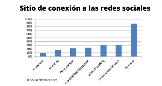 conexion-redes-sociales-mindreader-blog-hostalia-hosting