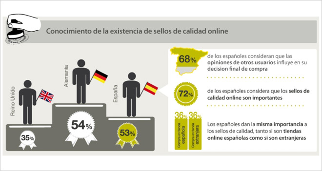 El precio sigue siendo el factor decisivo para contratar una tienda online, según el 'III Estudio de e-Commerce Europa'