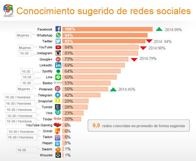 conocimiento-sugerido-estudio-anual-redes-sociales-2016-iab-spain-blog-hostalia-hosting