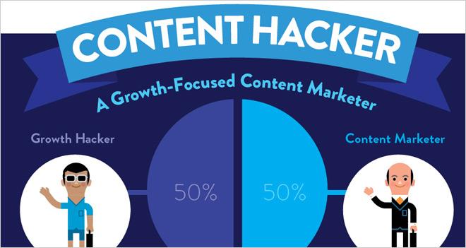 #Infografía Content hacker, el creador de contenidos focalizado en el crecimiento
