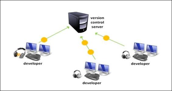 White Paper: Control de versiones con historial de cambios (Git, Subversion y Mercurial)
