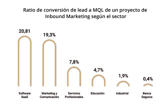 conversion-lead-mql-sector-inbound-marketing