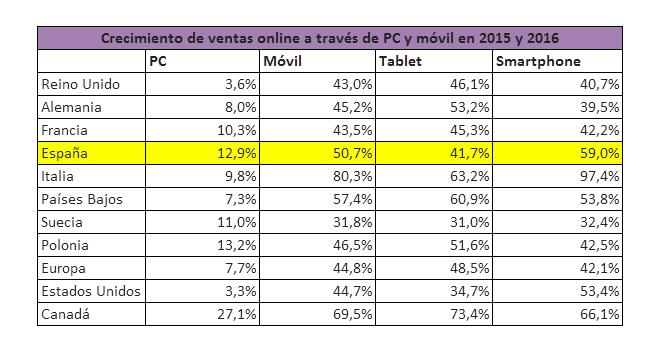 Las compras con dispositivos móviles crecerán un 50% este año