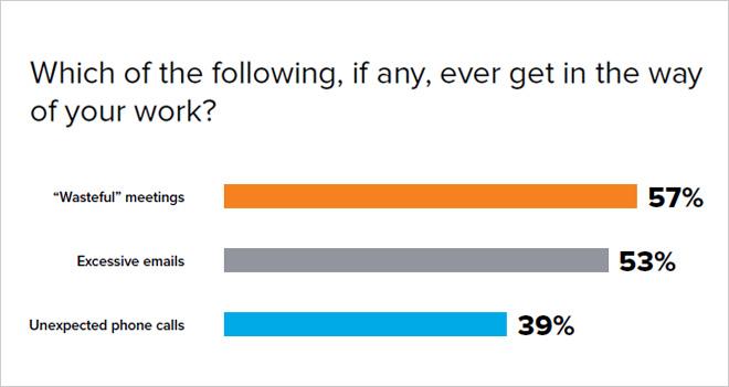 El 57% de los trabajadores culpa a las reuniones ineficientes su baja productividad