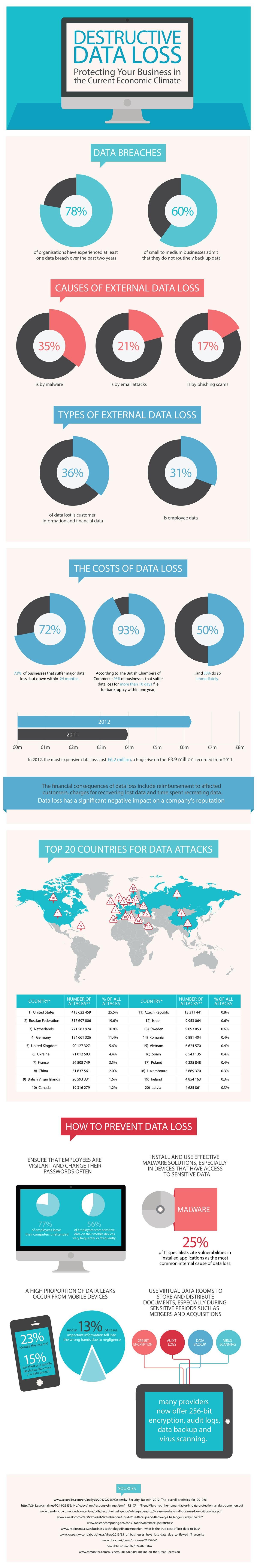 destructive-data-loss-imprima-blog-hostalia-hosting