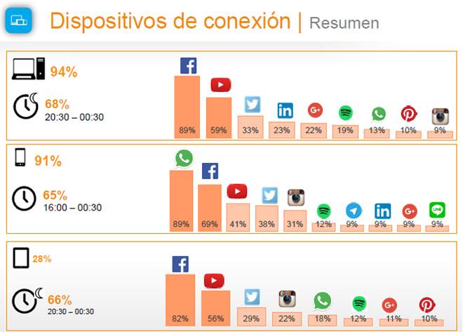 dipositivo-conexion-estudio-anual-redes-sociales-2016-iab-spain-blog-hostalia-hosting