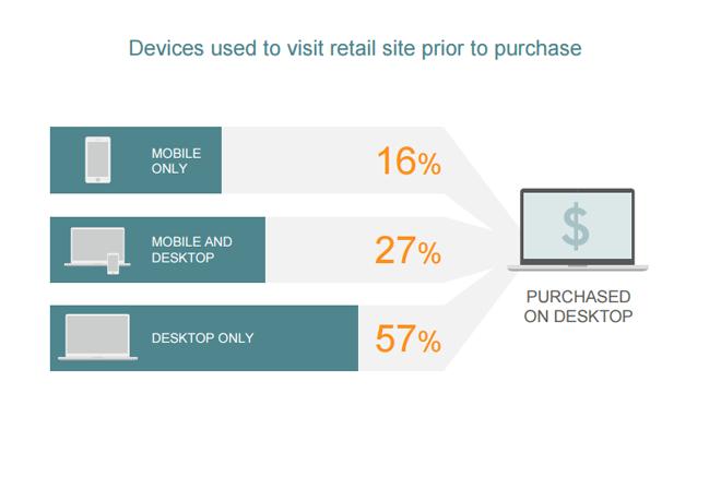 dispositivo-compra-state-mobile-commerce-q3-2015-blog-hostalia-hosting
