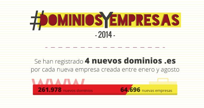 La infografía #dominiosYempresas revela que hay un dominio .es por casi cada dos empresas en España