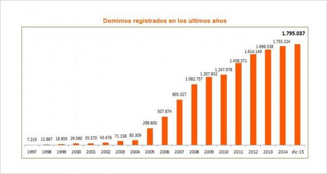 El dominio .es está a punto de superar los 1,8 millones de registros