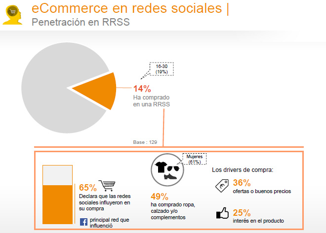 ecommerce-estudio-anual-redes-sociales-2016-iab-spain-blog-hostalia-hosting