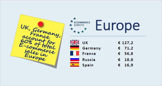 e-Commerce en España: casi 17.000 millones de euros en 2104 (5º país de Europa)