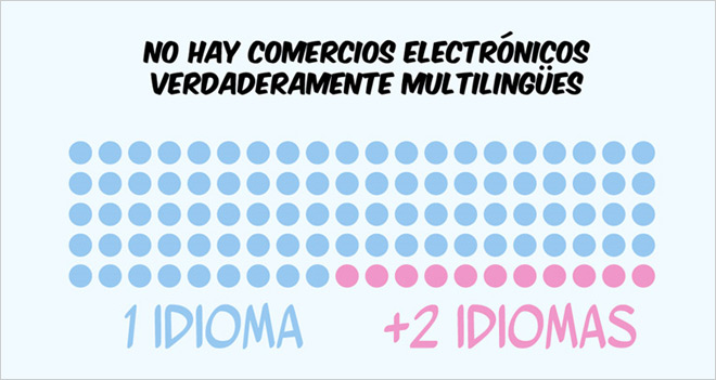 El 50% de los usuarios no comprará en un comercio electrónico que no esté en su idioma