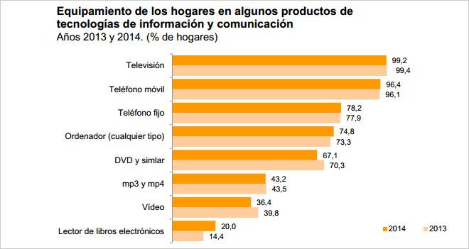 equipamiento-tic-hogares-espana-blog-hostalia-hosting