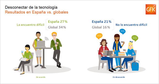 ¡El 27% de los españoles no puede desconectarse de la tecnología!