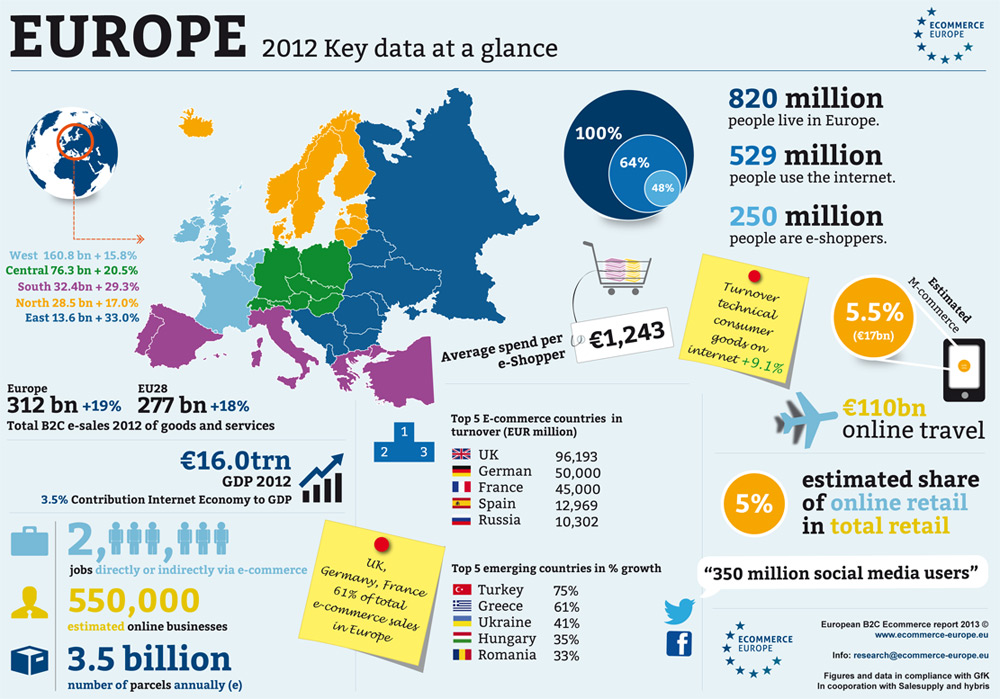 europe-b2c-ecommerce-report-2013-blog-de-hostalia-hosting