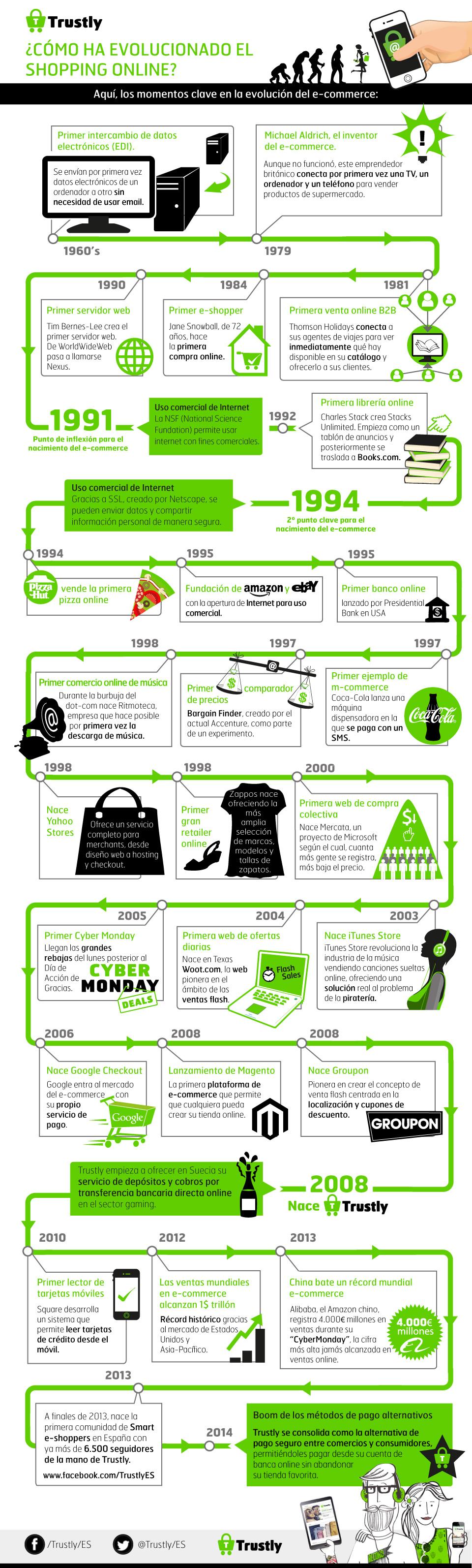 evolucion-comercio-online-blog-hostalia-hosting