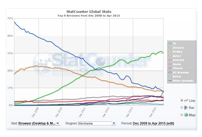 evolucion-cuota-mercado-buscadores-2008-2015