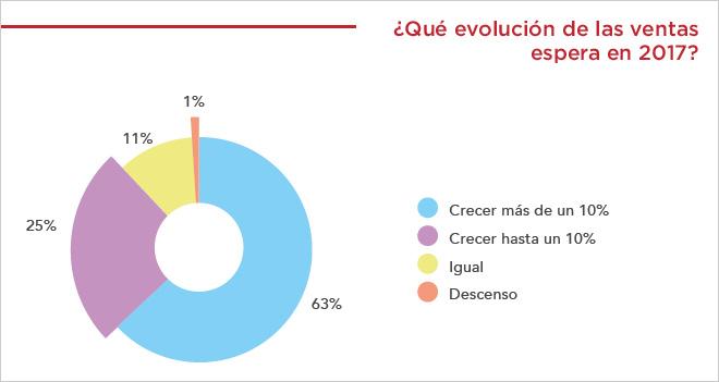 El 63% de las tiendas online españolas prevé aumentar sus ventas en más de un 10% este año