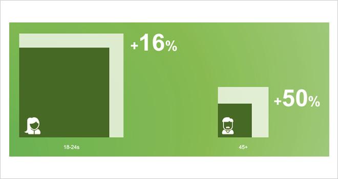 Los españoles mayores de 45 años lideran el crecimiento del consumo de vídeo en dispositivos móviles