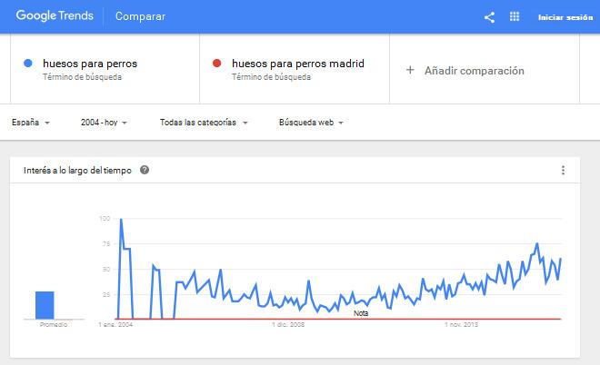 google-trends-blog-hostalia-hosting