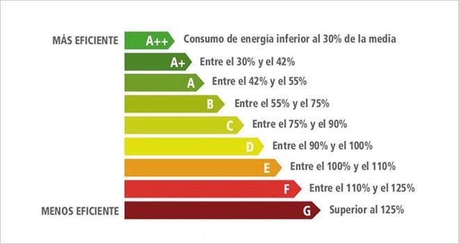 Prepara tu e-Commerce para la nueva normativa de la UE sobre el etiquetado energético