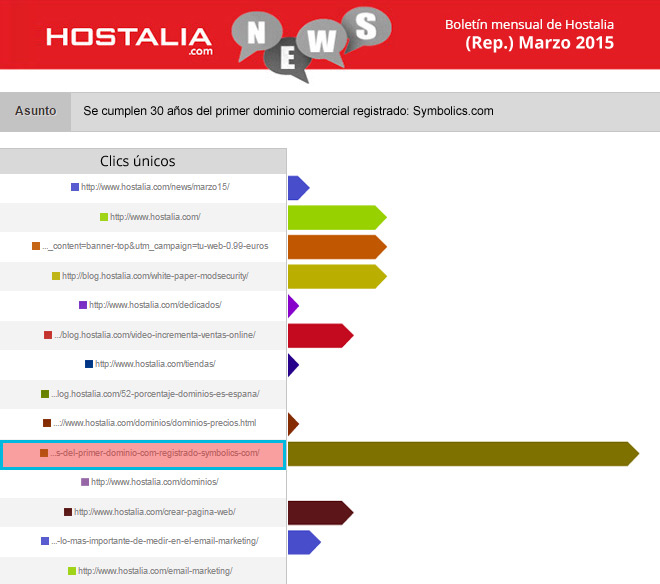 hostalianews-marzo-repeat-2015-checklist-email-perfecto-blog-hostalia-hosting