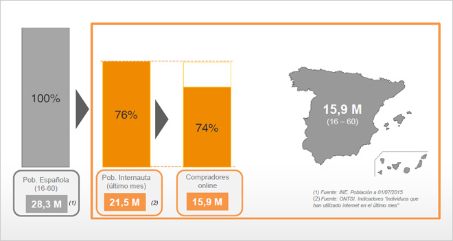 El 74% de los usuarios españoles compra online