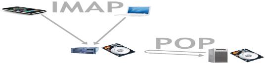 White paper: Configurar una cuenta de correo IMAP en Outlook Express