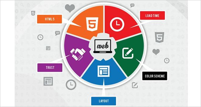 Infografía: 5 factores que inciden en el crecimiento de tu web