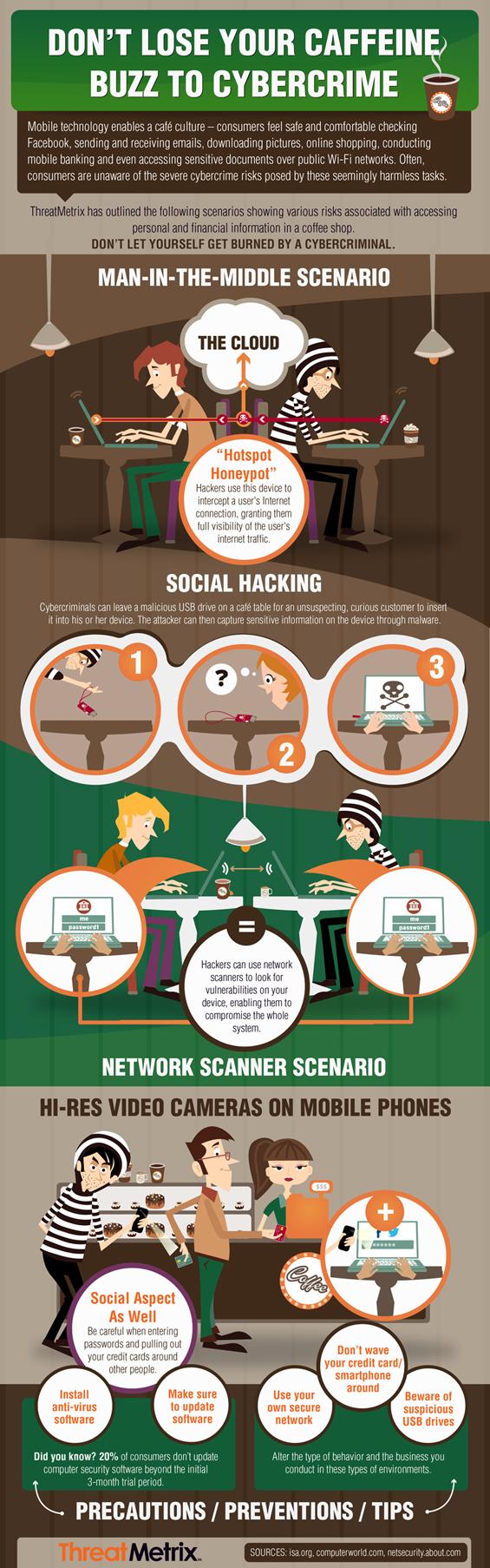 infografia-caffe-cybercrime-blog-de-hostalia-hosting